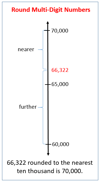 Round Multi-digit Numbers