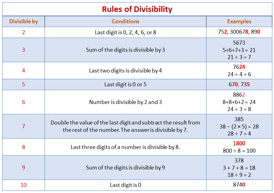 Divisibility Rules Examples Solutions Videos