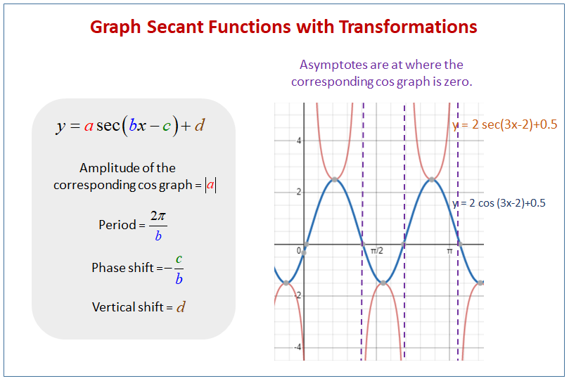 Secant Functions Transformations