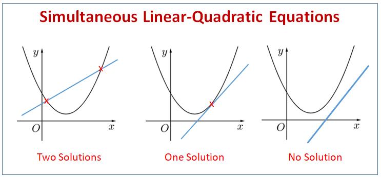 Simultaneous Linear Quadratic