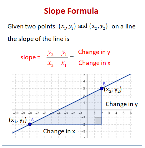 Find The Slope Given Two Points (examples, Solutions, Videos, Worksheets,  Activities)