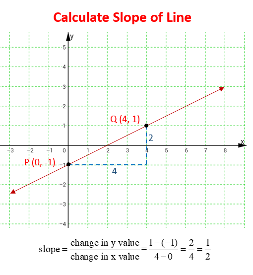 slope of line coordinate plane
