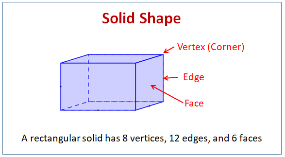 Solid Shapes (examples, Solutions, Videos, Worksheets, Activities)