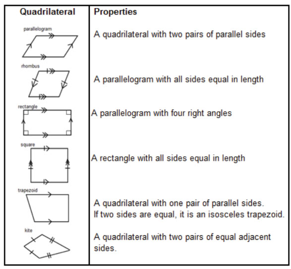 Quadrilaterals Solutions Examples Worksheets Games Songs