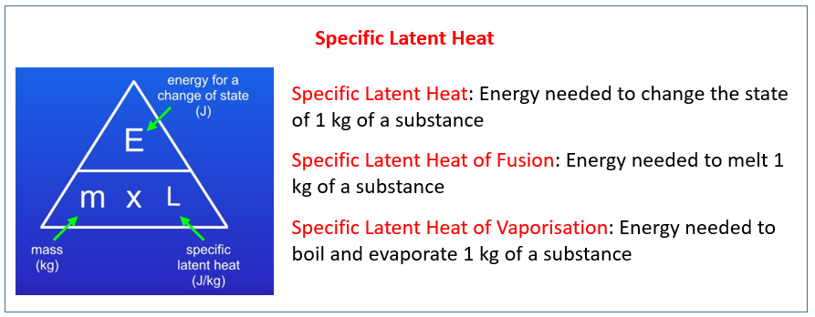 Specific Latent Heat
