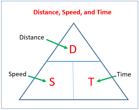 Speed, Dstance, Time