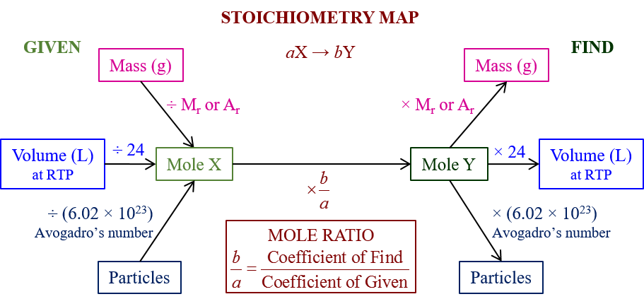 Stoichiometry Map