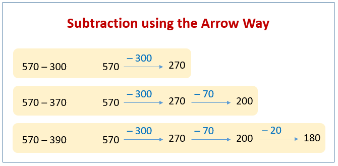 Subtract Arrow Way