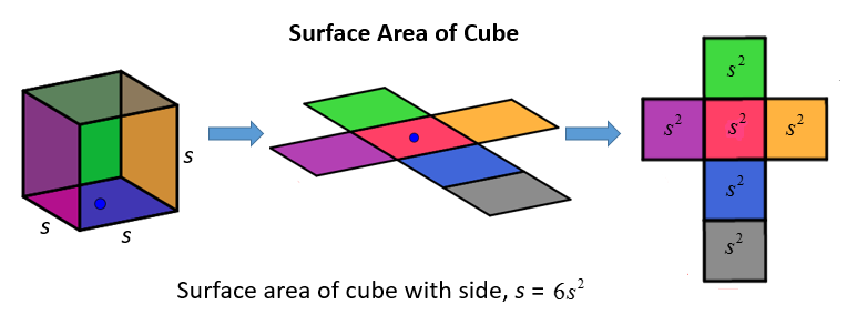 Surface Area Of Cube Solutions Examples Worksheets Videos