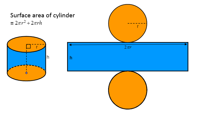 Surface Area Cylinder (solutions, examples, worksheets ...