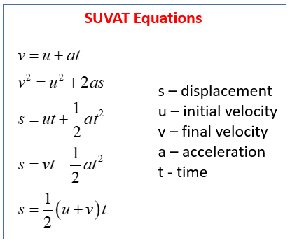 SUVAT Equations