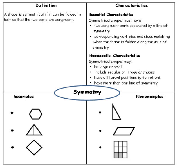 Congruency Symmetry for Grade 4 examples solutions videos – Symmetry Worksheets 4th Grade