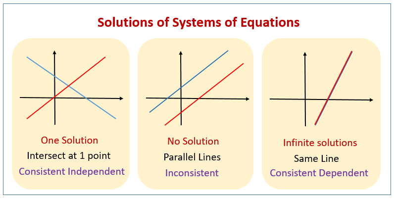 Solving Systems Of Equations Graphically Examples Solutions Videos Worksheets Activities