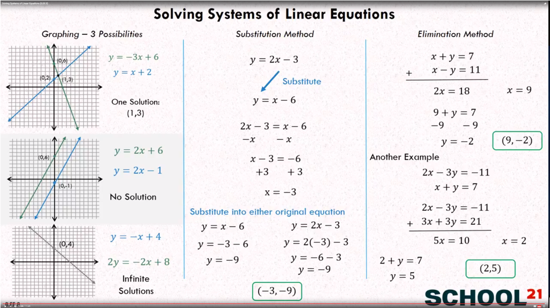 Systems of Equations - Types of Solutions (examples ... on