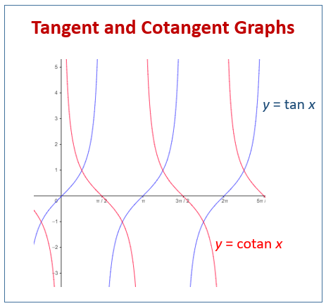 tangent-cotangent-graphs Mathway on how graph, app free, for 5th, pre cal, sign up, for free, for kids, phone case,