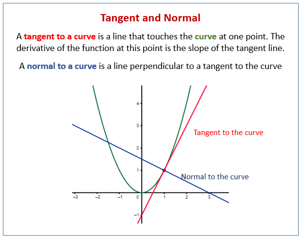 Tangent and Normal