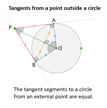 tangents to circle