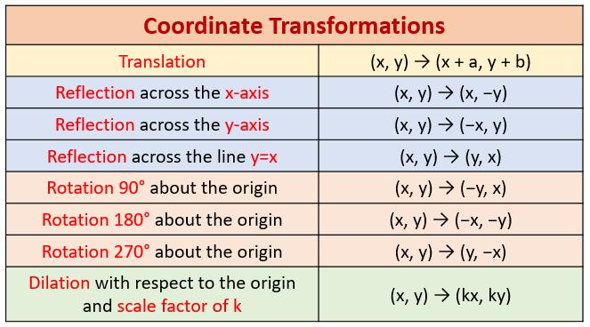 Transformation Coordinates