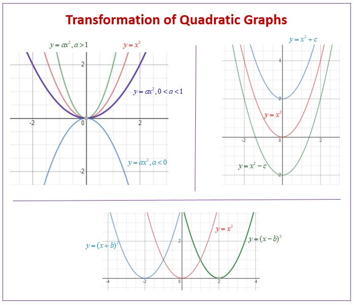 Transformation Quadratic Graphs