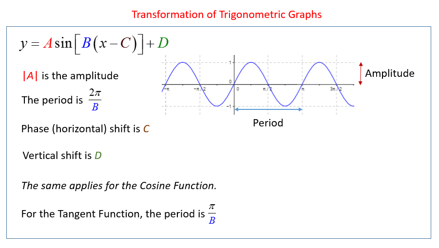 Transformation of Trigonometric Graphs solutions examples videos – Graphing Trig Functions Worksheet