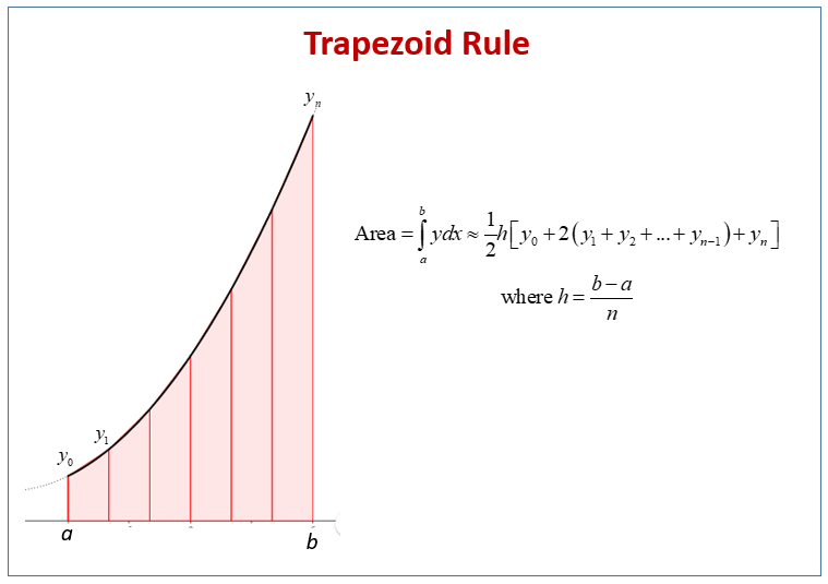 Trapezoid Rule