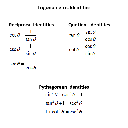 Trig Identities Simplify Expressions solutions examples videos – Trig Identities Worksheet