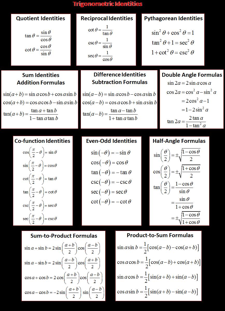 Trigonometric Identities Solutions Examples Videos