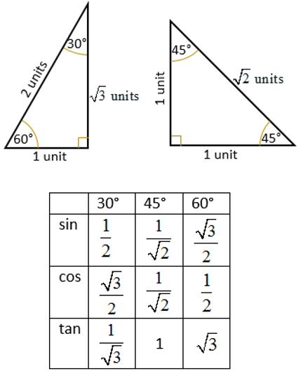 trig ratio special angles