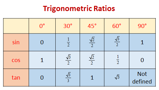 Trig Ratios For Multiples Of 30 45 And 60 Degrees Examples
