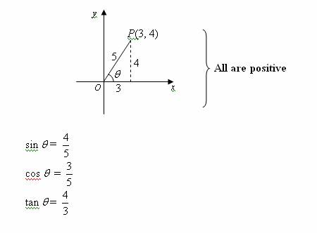 Trigonometric Ratios Solutions Examples Videos