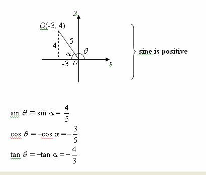 signs of trigonometric ratios
