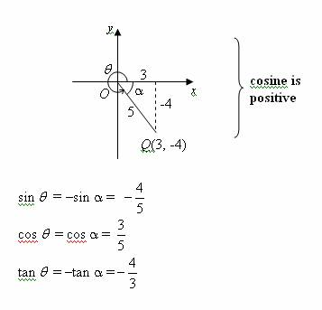 trigonometric signs