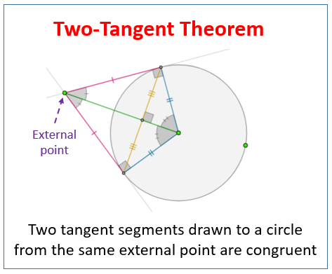 Two Tangent Theorem