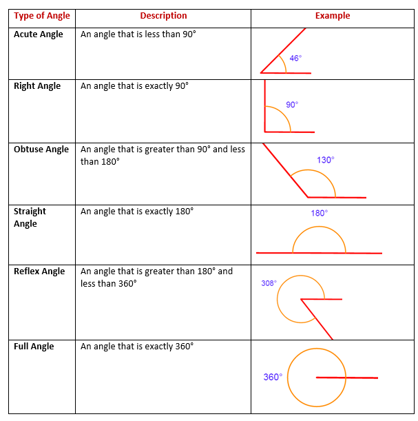 Types Of Angles (examples, solutions, worksheets, videos)