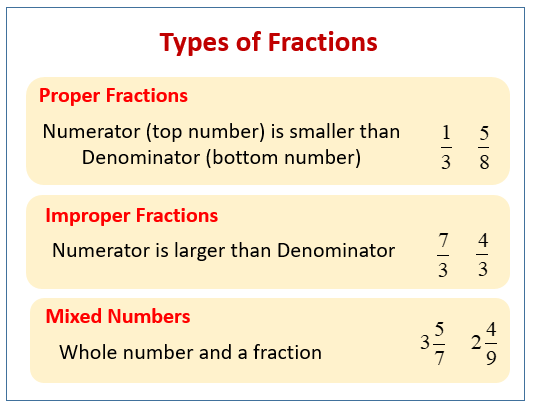 Lesson On Fractions Songs Examples Solutions Videos