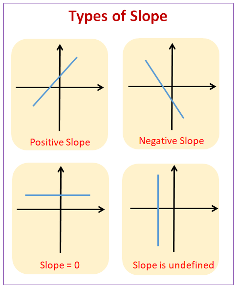 Types of Slope