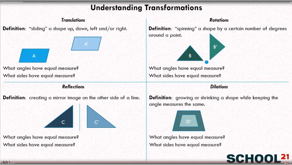 Understanding Transformations