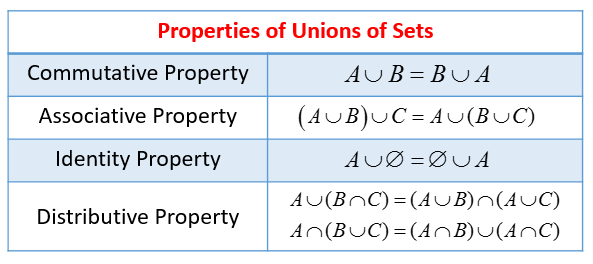 Properties of Union of Sets