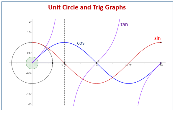 Unit Circle Trig Graphs