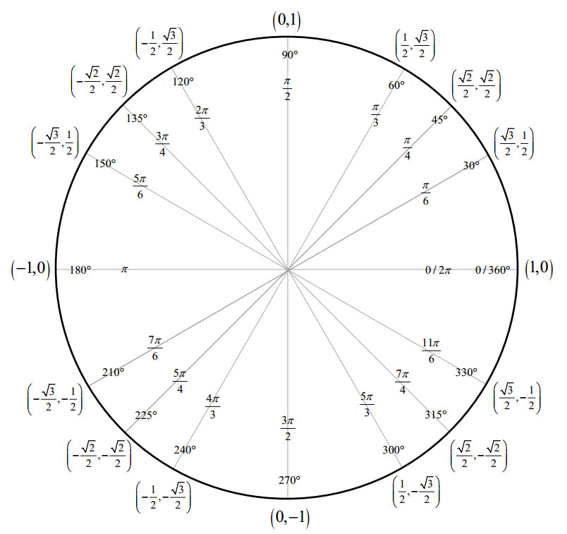 Special Triangles Unit Circle with video lessons worksheets – Unit Circle Worksheet