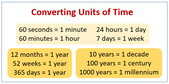 Converting Time Examples Solutions