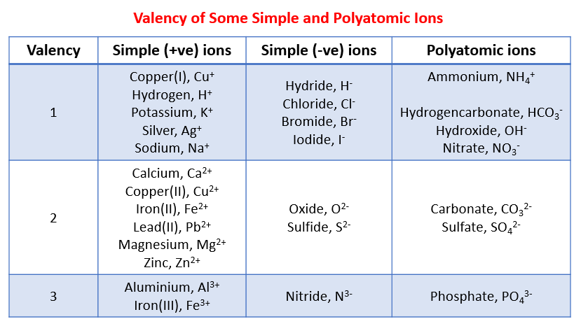 Valency of ions