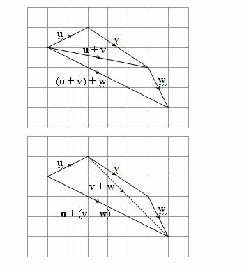 Vector Addition (solutions, examples, videos)
