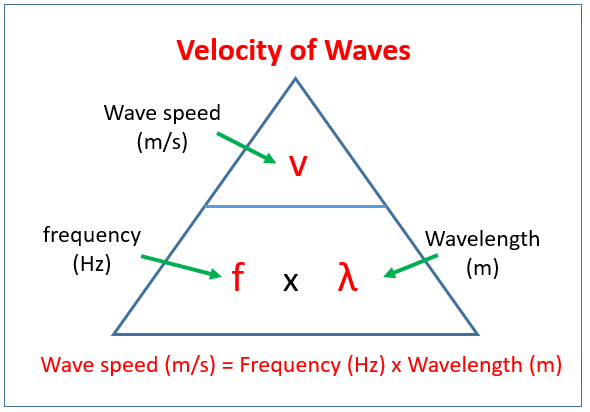 Velocity of Waves