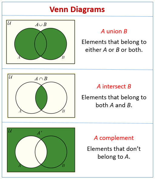 Venn Diagram Word Problems Video Lessons Examples And Solutions