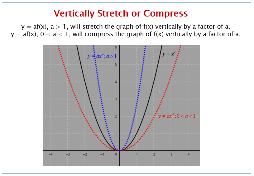 Vertical Stretch and Compress of Graphs
