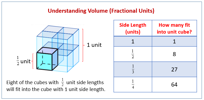 Volume Fractional Units