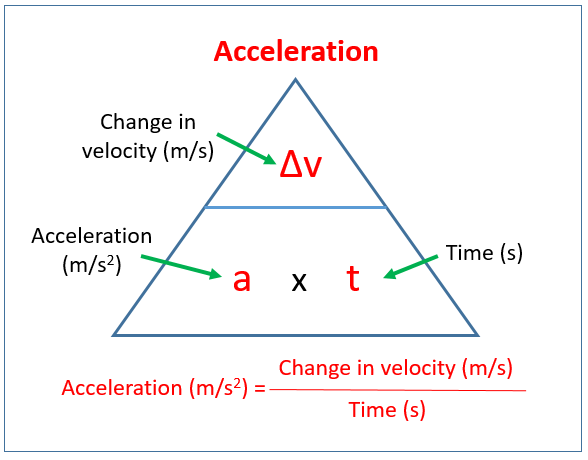 Acceleration Examples Solutions