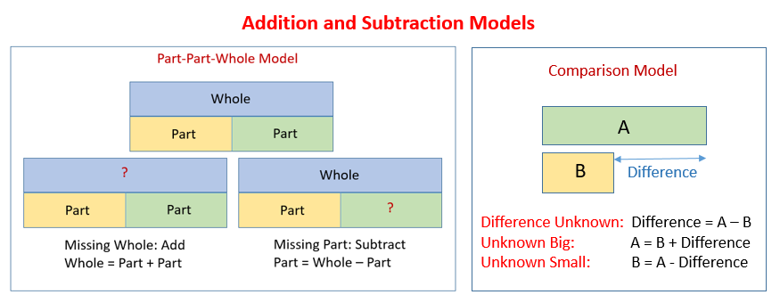 Addition Subtraction Models