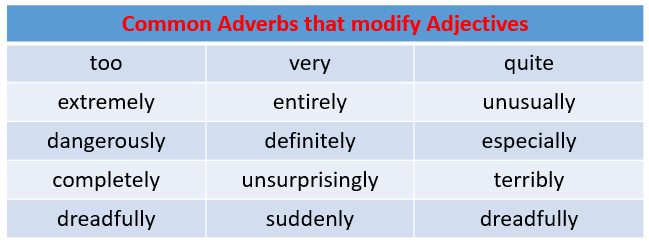 Adverbs that modify Adjectives